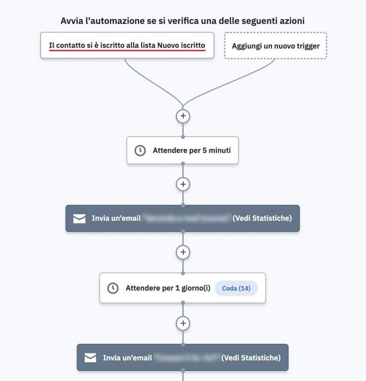 automazione-e-mail