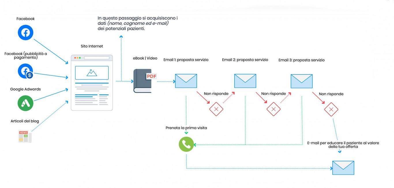 e-mail-marketing-medico