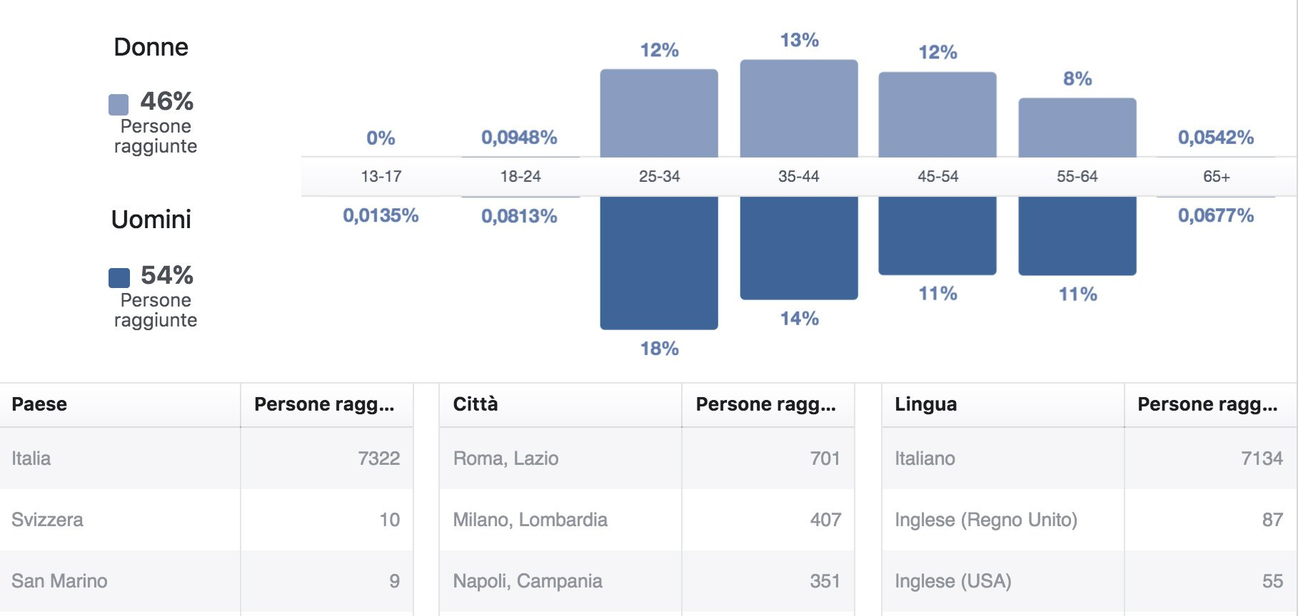 statistiche-medico-facebook
