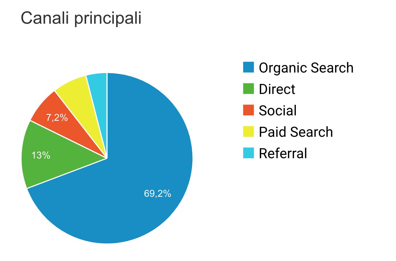 analisi-dati-marketing-medico