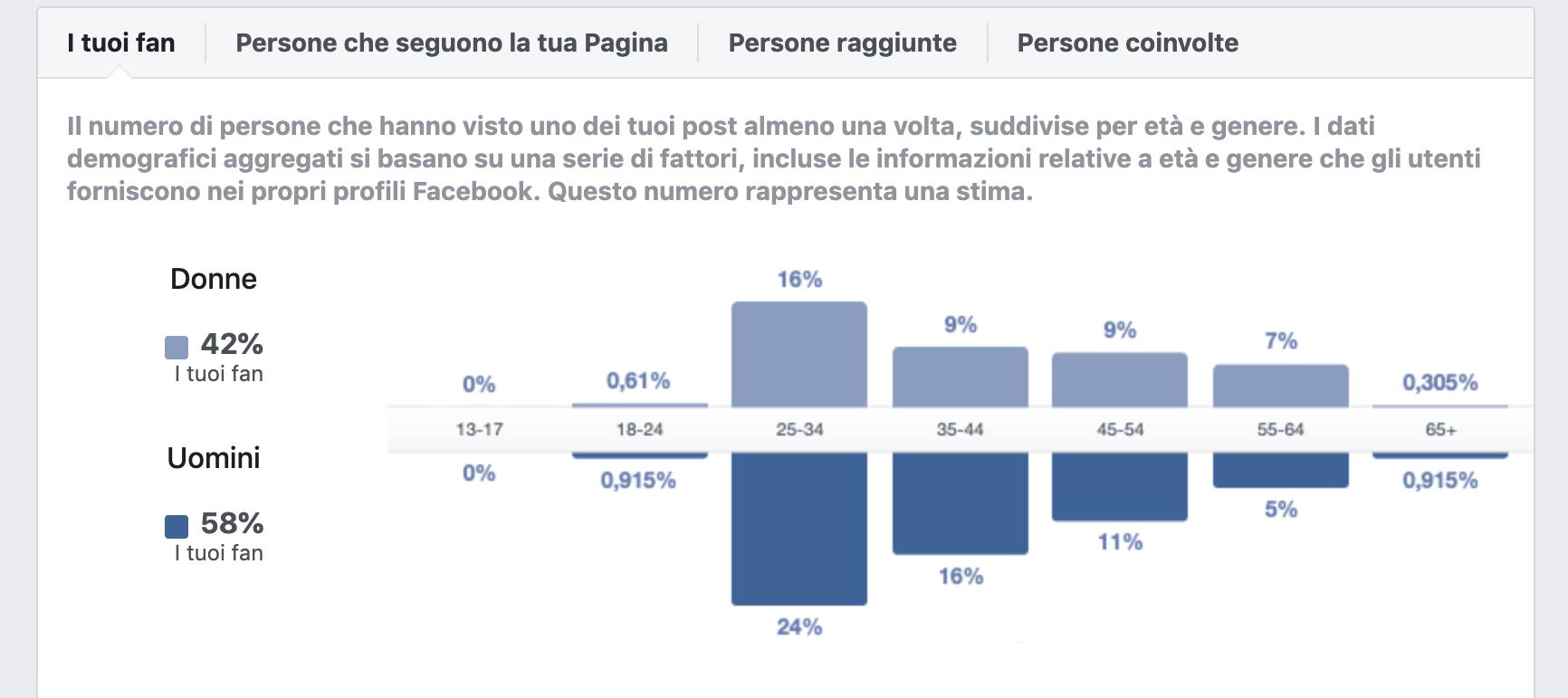 facebook-persona-dati-nel-marketing-sanitario